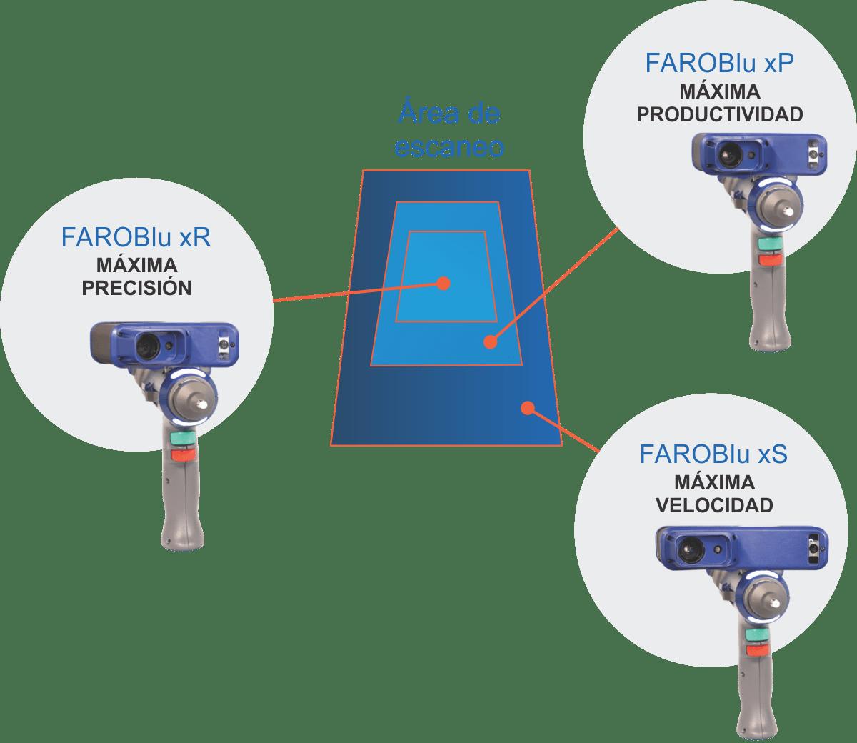 FARO Quantum Max Brazo Escaner 3d colombia venezuela ecuador